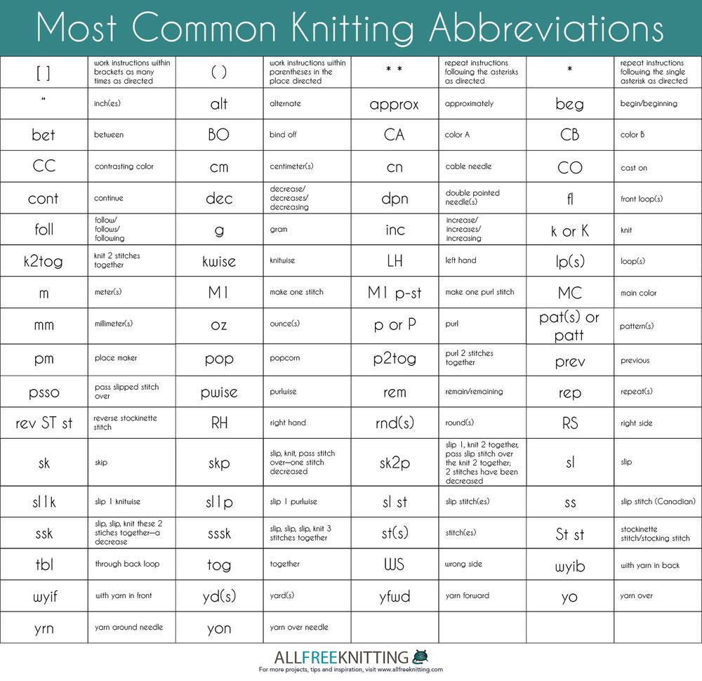 Knitting Abbreviations most common knitting abbreviations | allfreeknitting.com eiyxygu