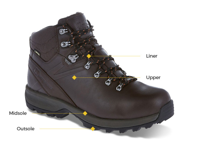 Which Walking Boots? - Buying Guide   Winfields Outdoors