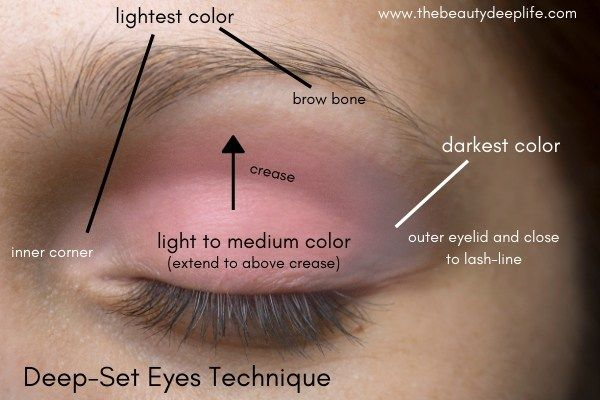 Eye Makeup 101: Tips for eyeshadow application plus how to apply .