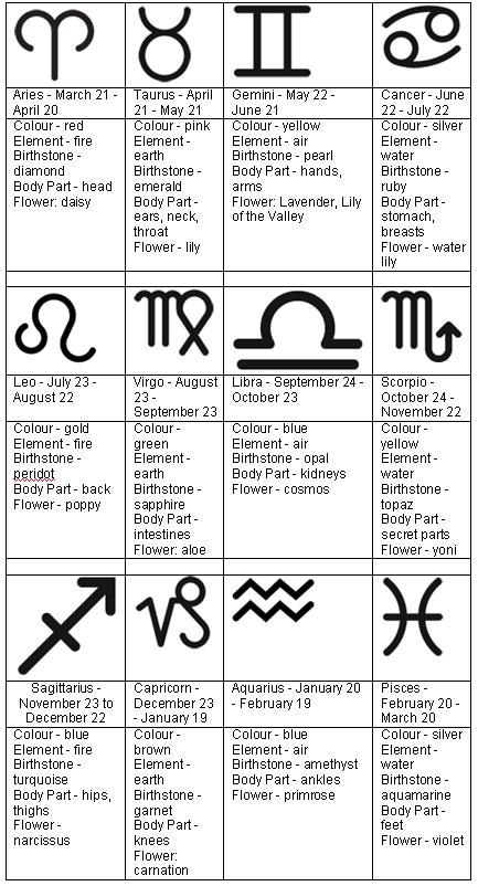 Zodiac Sign Tattoos   Tattoo Designs   Zodiac Tattoo Designs .